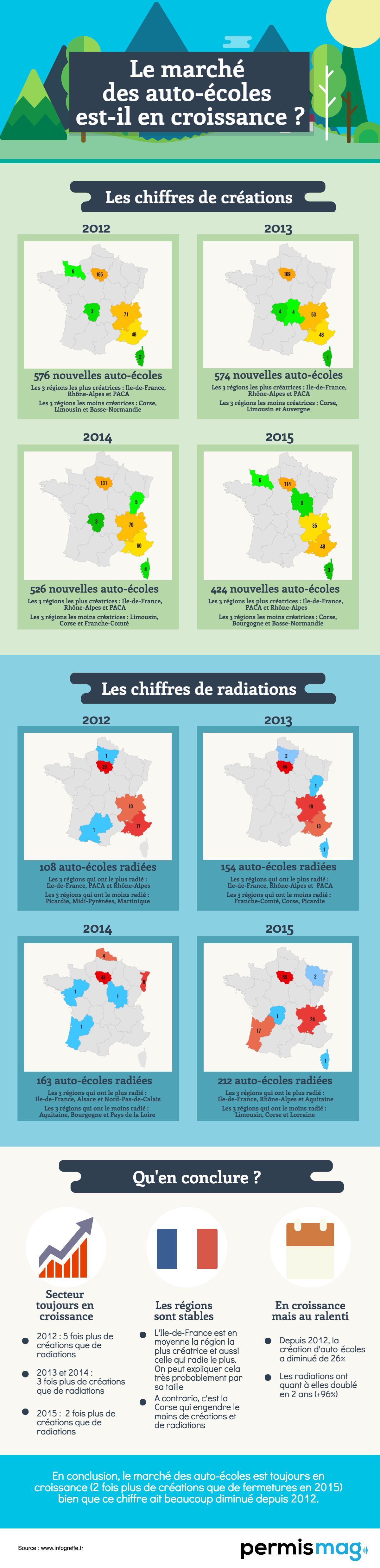 Infographie_marche_autoecole