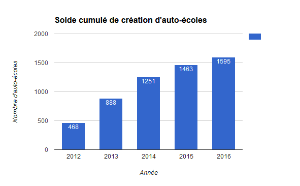 solde-cumule-creation-auto-ecoles
