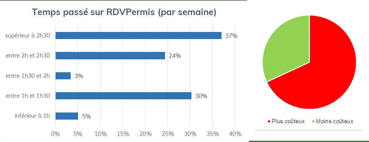 Temps passé sur RDV Permis